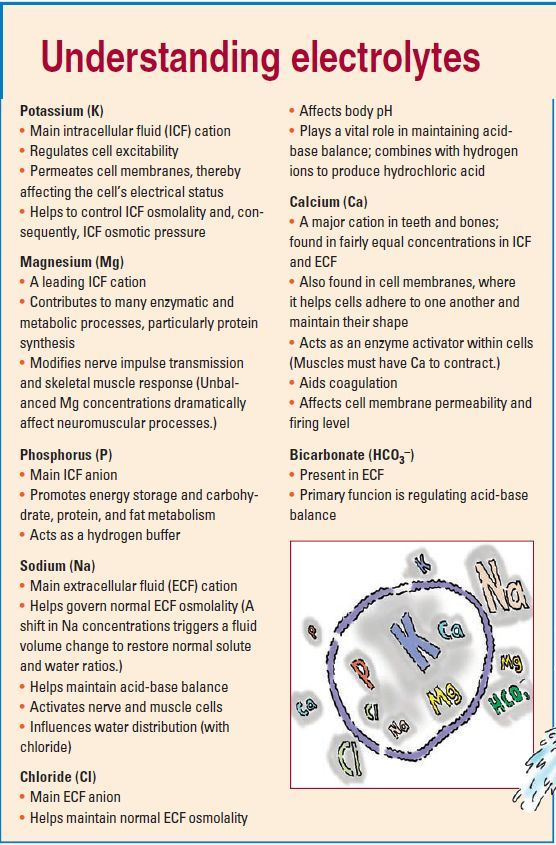 Understanding Electrolytes 1