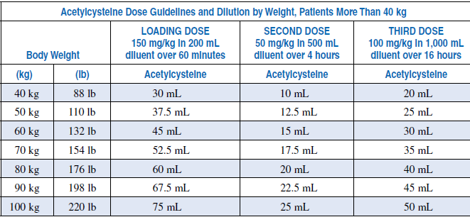 Acetylcysteine - National Institutes of Health