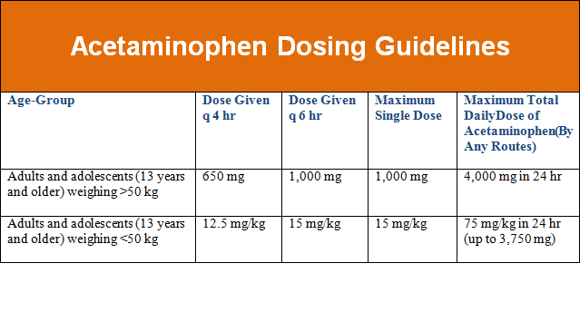 diazepam dosing schedule for tylenol