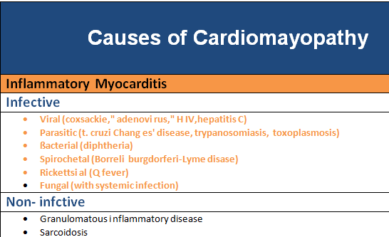 Causes of Dilated Cardiomyopathy - Medical eStudy