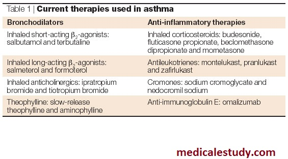 asthma-therapies