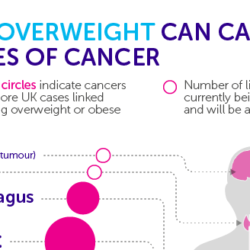 overweight-can-cause-cancer