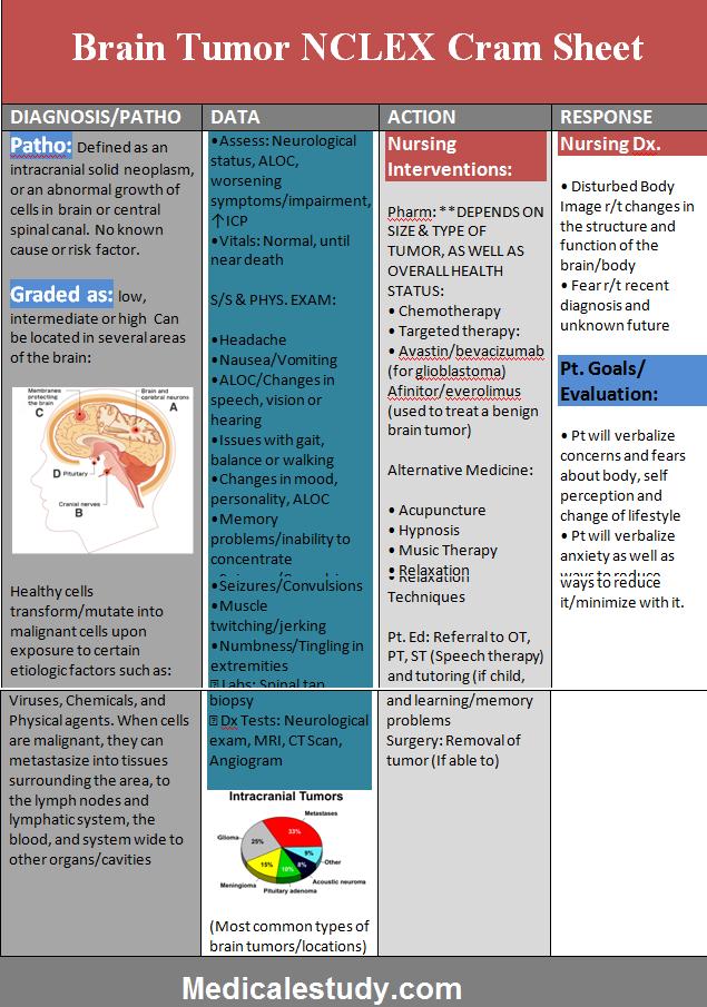 brain-tumor-nclex