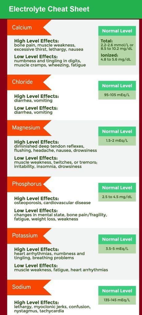 Electrolytes NCLEX Cheat Sheet Medical EStudy