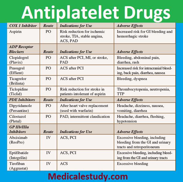 antiplatelet-drugs