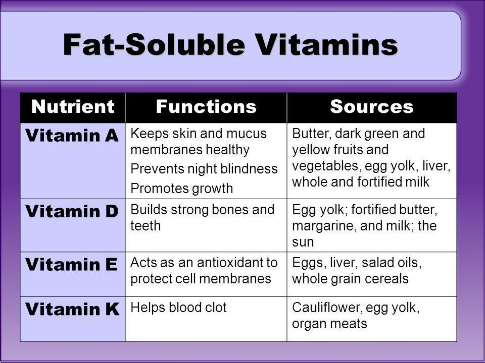 The Following Vitamins Are Stored In Fat 49