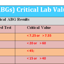 abg-critical-lab-values