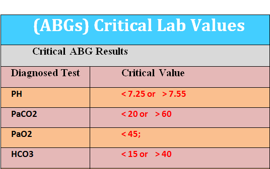 Arterial Blood Gases (ABGs) Critical Lab Values - Medical eStudy