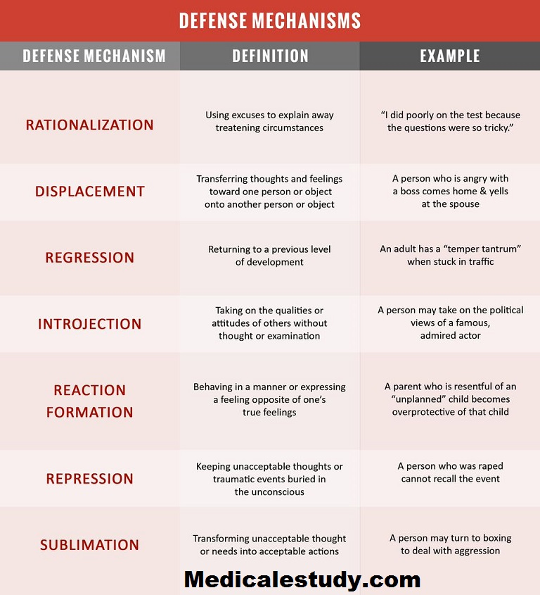 Common Defense Mechanisms Cheat Sheet Medical Estudy