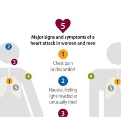 heart-attack-signs-and-symptoms