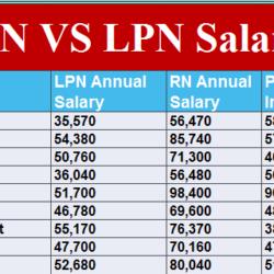 rn-vs-lpn-salary