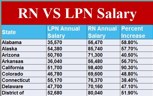 Registered Nurse (RN) VS (LPN) Salary - Medical eStudy