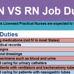 compare and contrast lpn to rn List of 100 compare and contrast essay topics includes topics grouped by college, easy, funny, controversial click for the list.