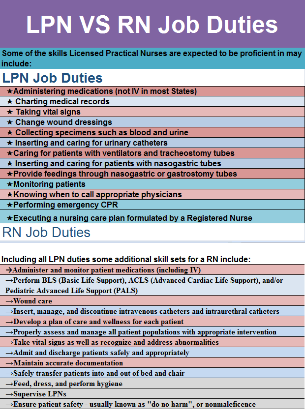 Rn Vs Lpn Job Duties Medical Estudy