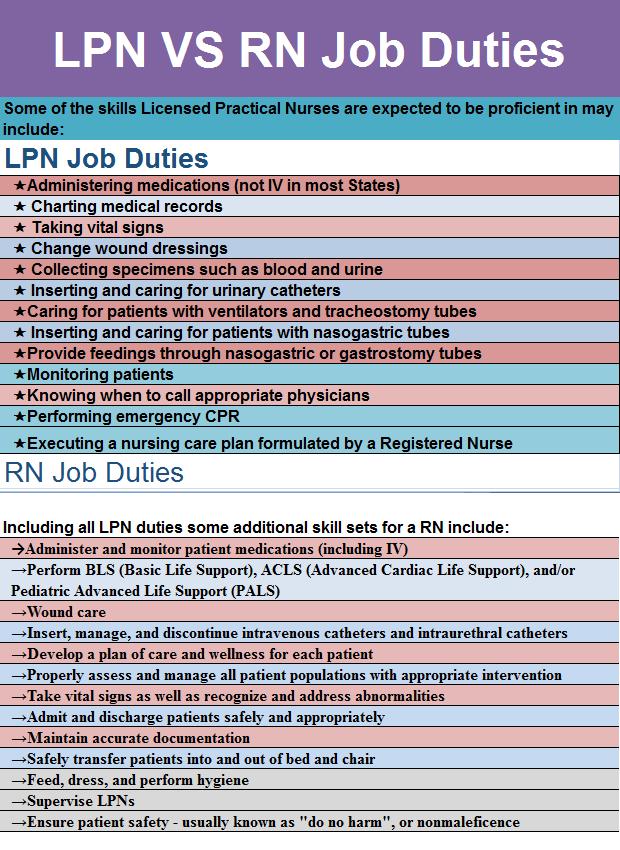lpn-vs-rn-job-duties