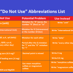 abbrivations-list