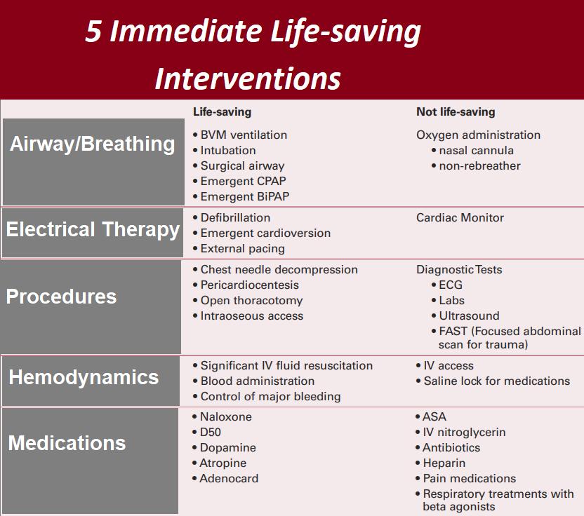 life-saving-interventions