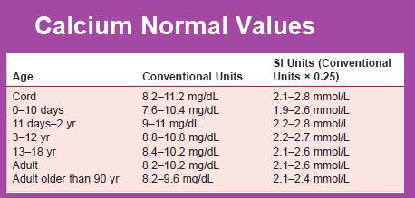 calcium-normal-values