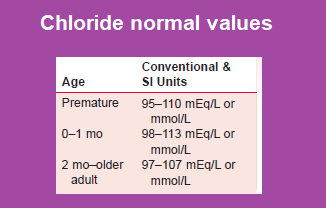 chloride-normal-values