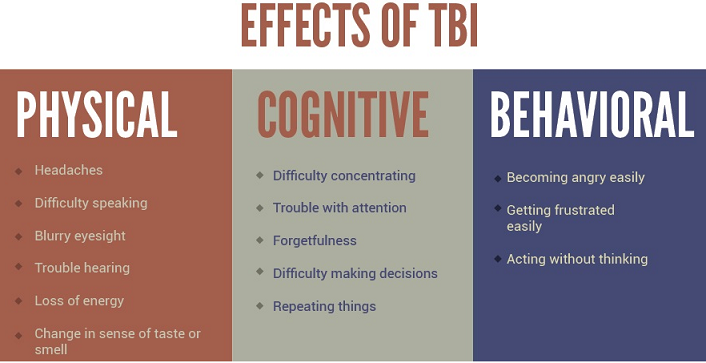 effects-of-tbi