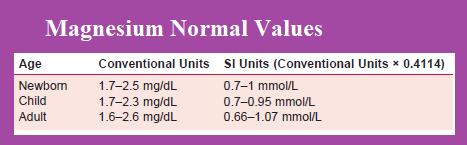 magnesium-values