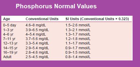 phosphorus-normal-values