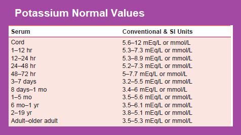 potassium-normal-values
