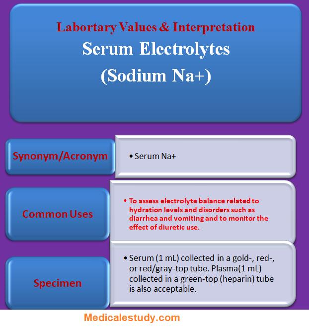serum-electrolytes-sodium