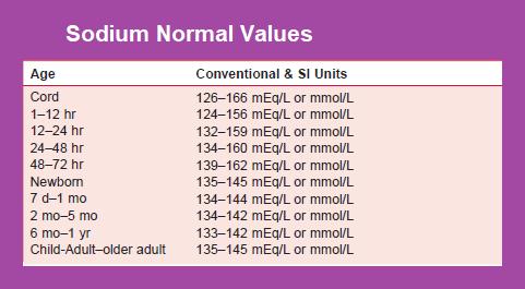 sodium-normal-values