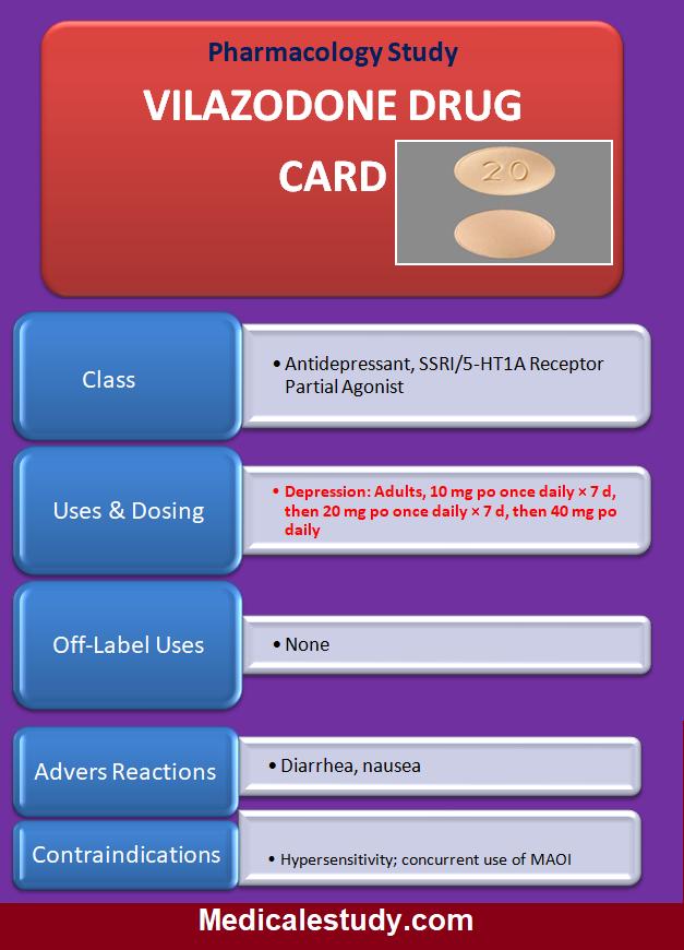 vilazodone-drug-card