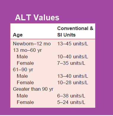 alt-values