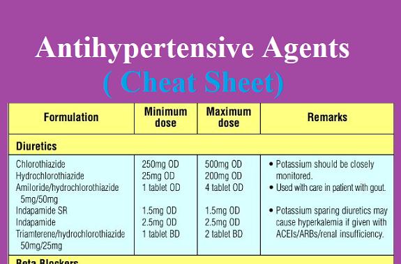 antihypertensive-agents-cheat-sheet