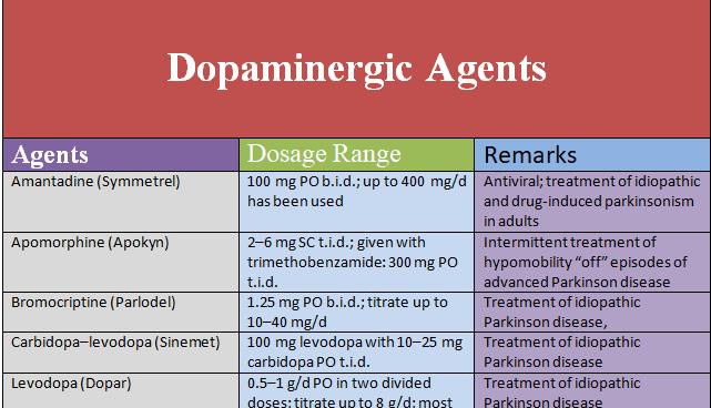dopaminergic-agents