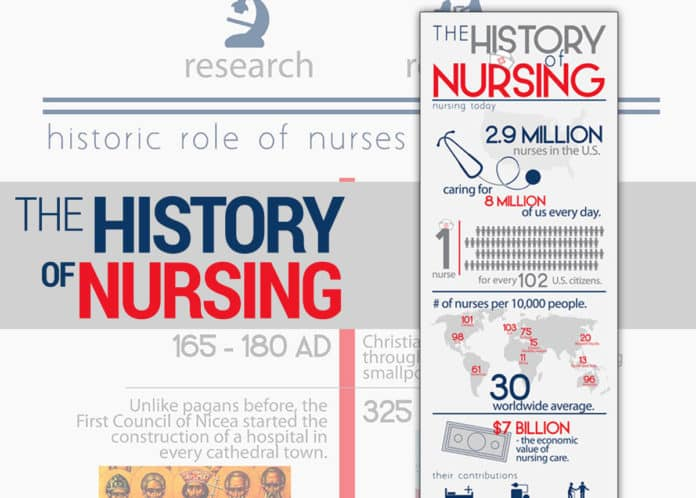 the-history-of-nursing