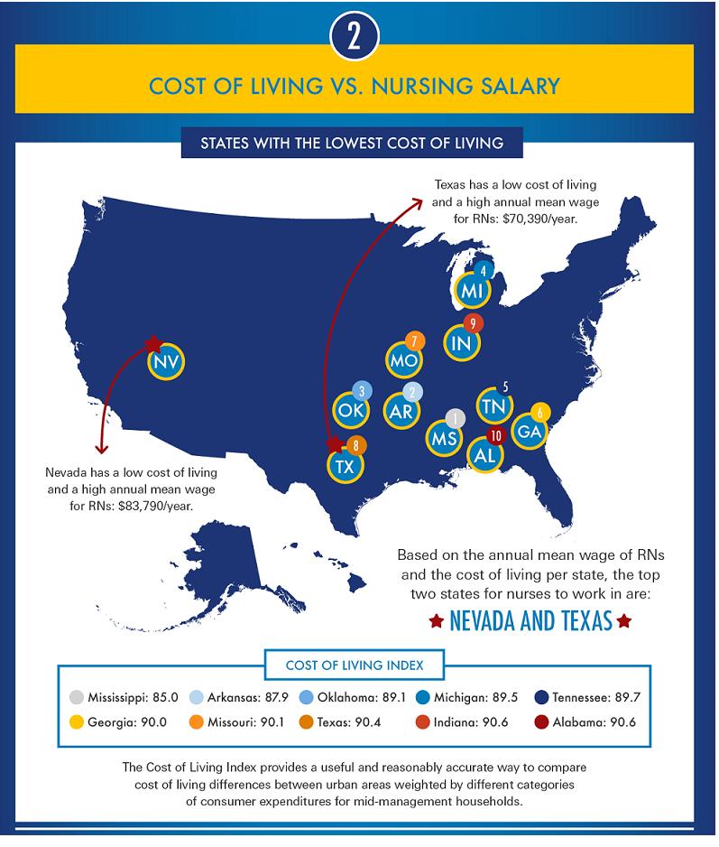 cost-of-living-vs-nursing-salary