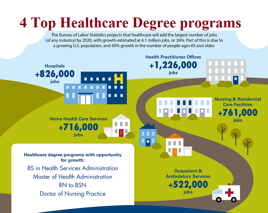 4-healthcare-degree-programms