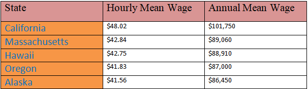 nurses-salary