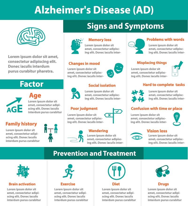 the signs and symptoms of alzheimers disease Difficulty remembering recent events and retaining new information are typically the first signs of alzheimer's disease alzheimer's causes a slow, gradual decline in memory, thinking.