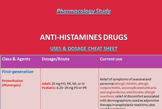 Antihistamines Drugs uses & Dosage Cheat Sheet - Medical eStudy