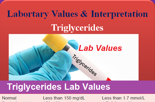 Lab Values Archives - Medical eStudy