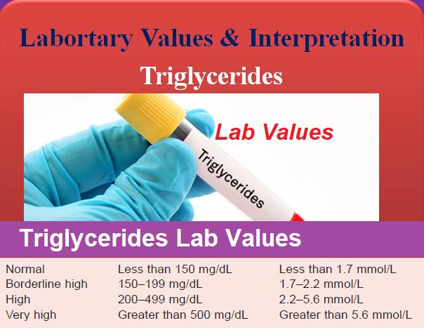 triglycerides-lab-values